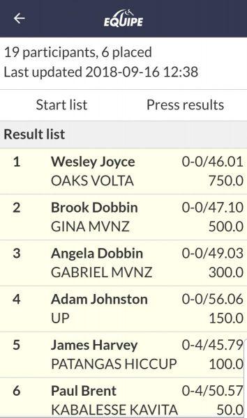 Results Oaks Volta